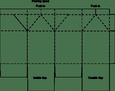 box templates hamburger auto electrical wiring diagram
